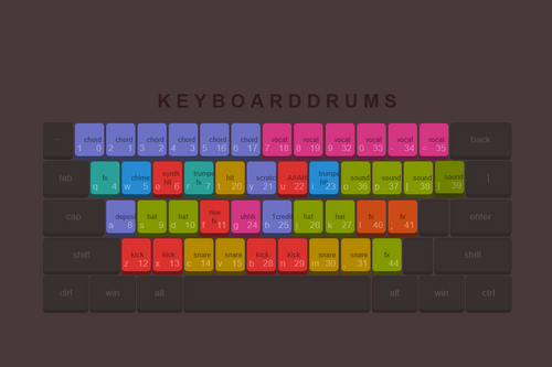 featured image thumbnail for post Keyboard Drums